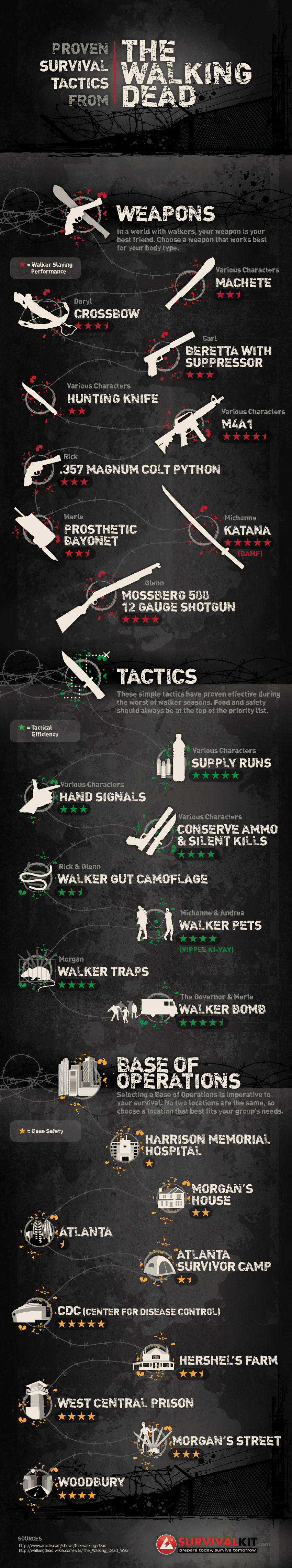 Proven-Survival-Tactics-From-The-Walking-Dead