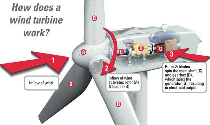 how_wind_turbine_works