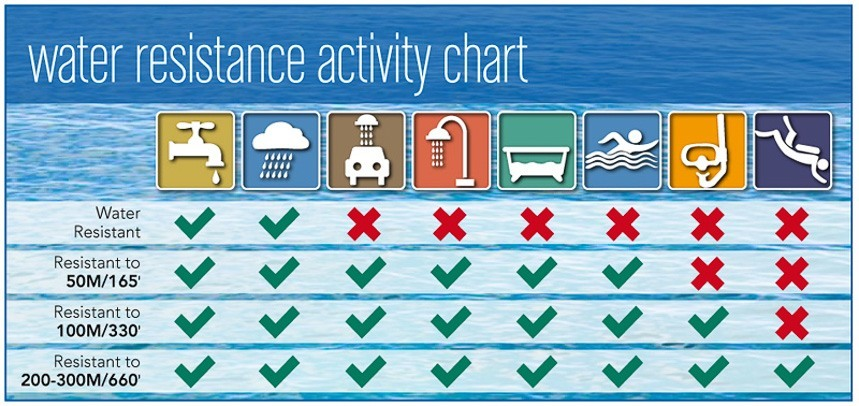 Water-Resistance-rating-charts-2